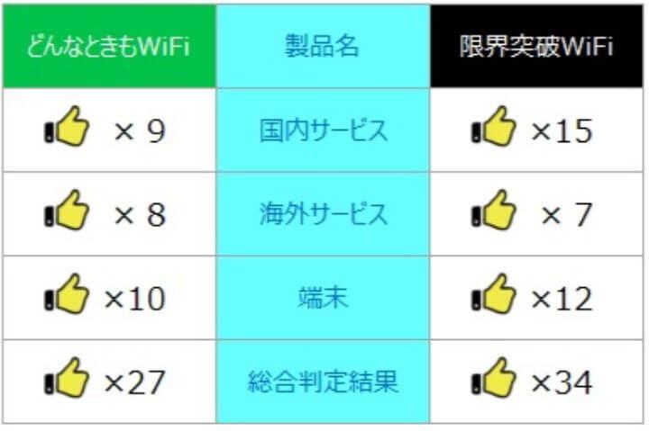 限界突破wifi レビュー